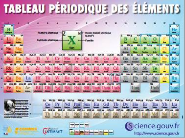 Seconde gouet physique for C tableau periodique