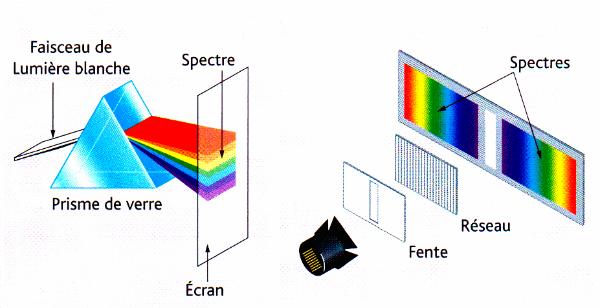 ميدان الظواهر الضوئية  Decomposition-de-la-lumiere-blanche